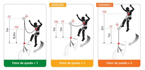 ABSORVEDOR DE ENERGIA FATOR DE QUEDA